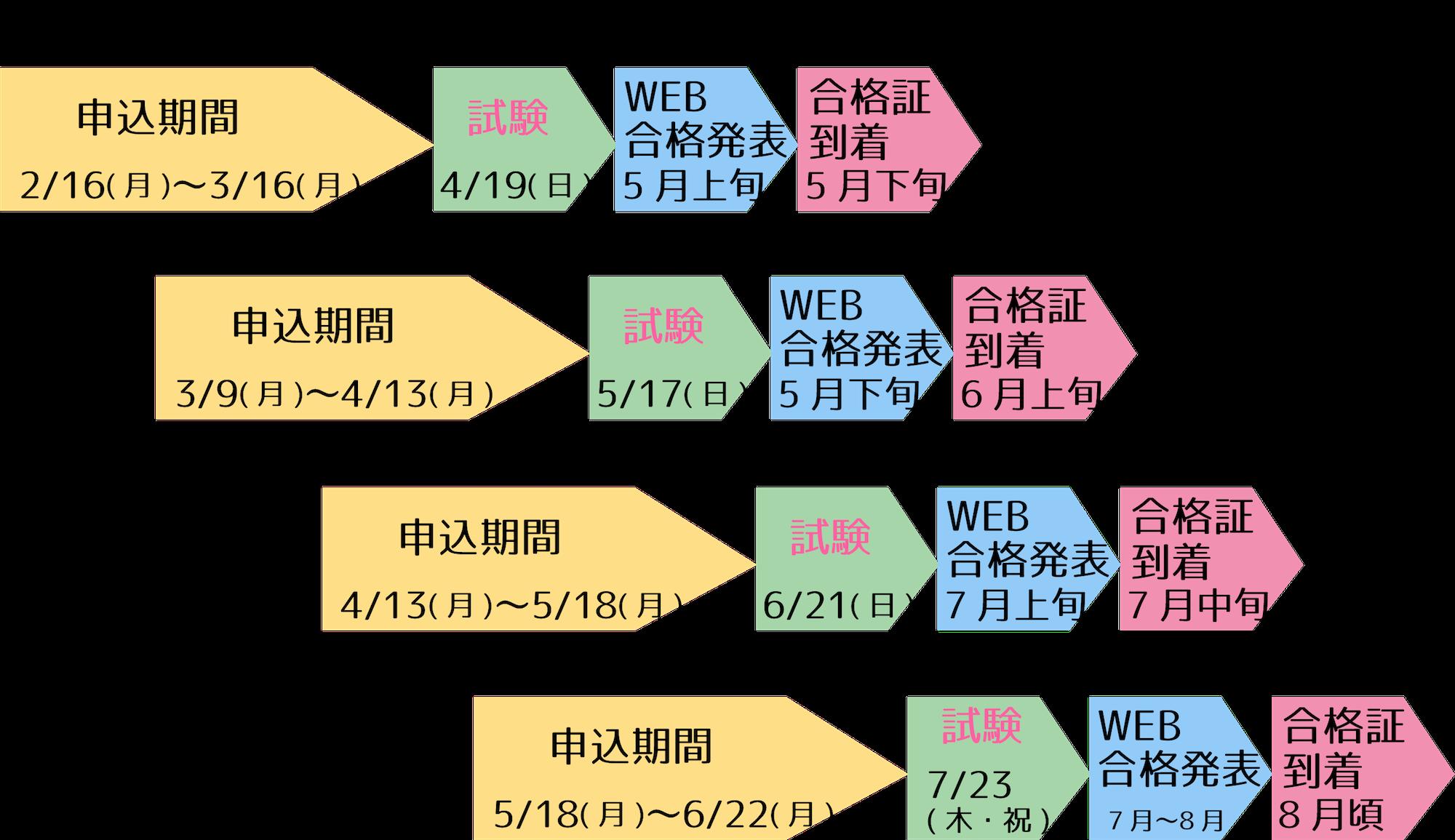 英検CBTスケジュール2020第1回