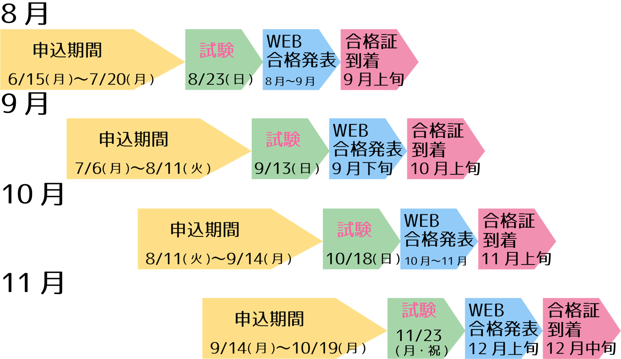 英検CBTスケジュールや2020第2回