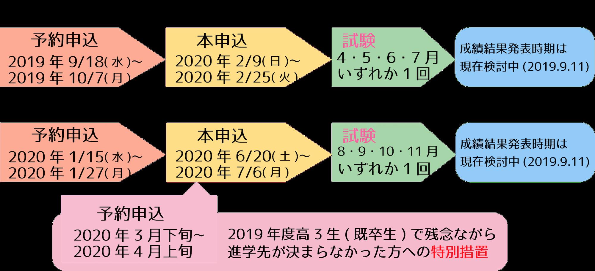英検S-CBTスケジュール2020
